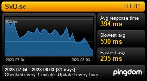 Response time for SvD.se: Last 30 days