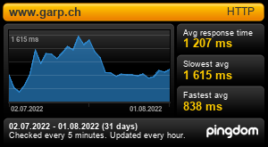 Response time for www.garp.ch: Last 30 days