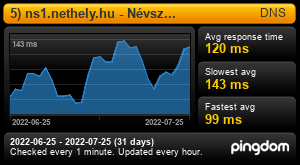 Uptime Report for 2) ns1.nethely.hu - Névszerver: Last 30 days