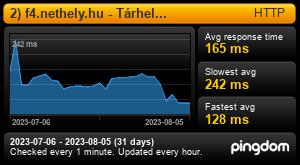 Uptime Report for 1) f4.nethely.hu - Tárhely kiszolgáló: Last 30 days