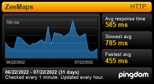 Response time Report for ZeeMaps: Last 30 days
