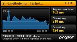 Uptime Report for 1) f6.nethely.hu - Tárhely kiszolgáló: Last 30 days
