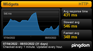 Uptime Report for Widgets: Last 30 days