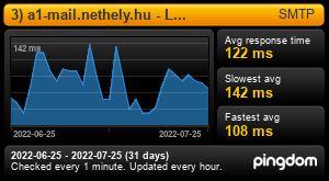 Uptime Report for 3) a1-mail.nethely.hu - Levelezés: Last 30 days
