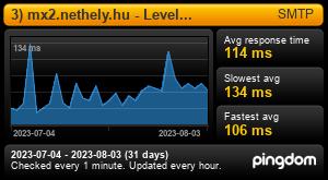 Uptime Report for 3) mx2.nethely.hu - Levelezés: Last 30 days