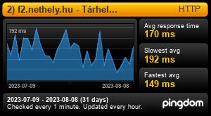 Uptime Report for 1) f2.nethely.hu - Tárhely kiszolgáló: Last 30 days