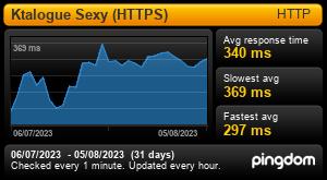 Temps de réponse du site internet (30 derniers jours)