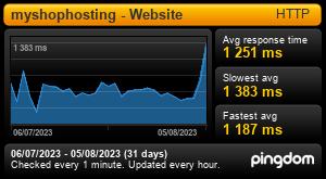 Uptime Report for myshophosting - Website: Last 30 days