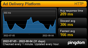 Average Response time for Aqua Platform Ad Delivery (Last 30 days)