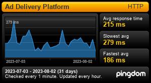 Average Response time for Aqua Platform Ad Delivery (Last 30 days)