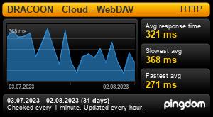 Uptime Report for WebDav Dataspace: Last 30 days