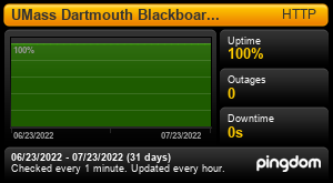 Uptime Report for UMass Dartmouth Blackboard Learn: Last 30 days