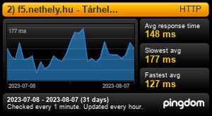 Uptime Report for 1) f5.nethely.hu - Tárhely kiszolgáló: Last 30 days