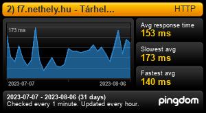 Uptime Report for 2) f7.nethely.hu - Tárhely kiszolgáló: Last 30 days