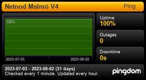 Uptime Report for Netnod Malmö V4: Last 30 days