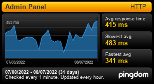 Uptime Report for Modern Retail - Admin Panel: Last 30 days