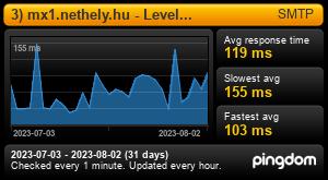 Uptime Report for 3) mx1.nethely.hu - Levelezés: Last 30 days