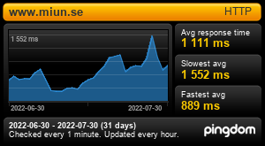 Uptime Report for www.miun.se: Last 30 days