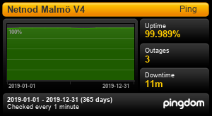 Uptime Report for Netnod Malmö V4: 2019-01-01 to 2019-12-31