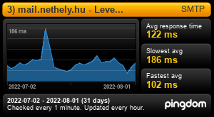 Uptime Report for 3) mail.nethely.hu - Levelezés: Last 30 days