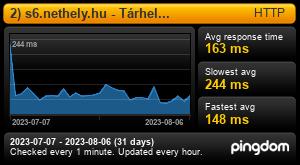 Uptime Report for 1) s6.nethely.hu - Tárhely kiszolgáló: Last 30 days
