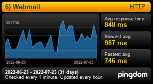 Uptime Report for 4) Webmail: Last 30 days