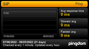 Uptime Report for SIP: Last 30 days