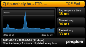 Uptime Report for 7) FTP, SFTP: Last 30 days