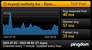 Uptime Report for 7) Remote mysql: Last 30 days