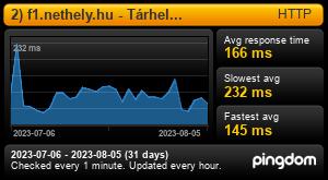 Uptime Report for 1) f1.nethely.hu - Tárhely kiszolgáló: Last 30 days