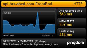 Informe de Tiempo de Respuesta para api.hrs-ahed.com FrontEnd: Últimos 30 días title=