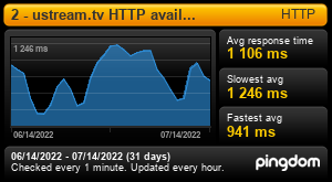 Uptime Report for 2 - ustream.tv HTTP availability: Last 30 days