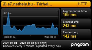 Uptime Report for 1) s7.nethely.hu - Tárhely kiszolgáló: Last 30 days