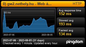 Uptime Report for 0) gw2.nethely.hu - Web átjáró: Last 30 days