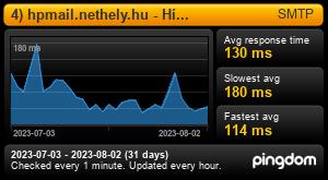 Uptime Report for 4) hpmail.nethely.hu - Hírlevél: Last 30 days