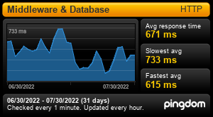 Uptime Report for Modern Retail - Middleware & Database: Last 30 days