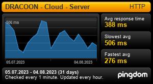 Uptime Report for API Service - dataspace.ssp-europe.eu: Last 30 days
