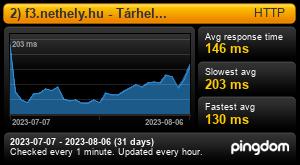 Uptime Report for 1) f3.nethely.hu - Tárhely kiszolgáló: Last 30 days