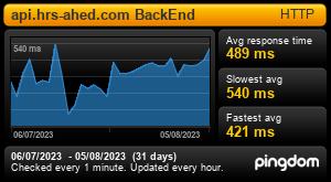 Informe de Tiempo de Respuesta para api.hrs-ahed.com BackEnd: Últimos 30 dias
