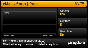 Uptime Report for eMail - Smtp | Pop: Last 30 days